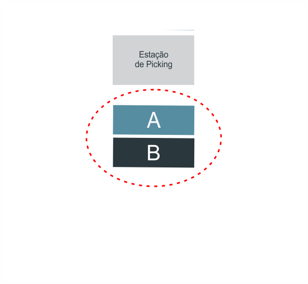 Agrupamento ABC - Pareto